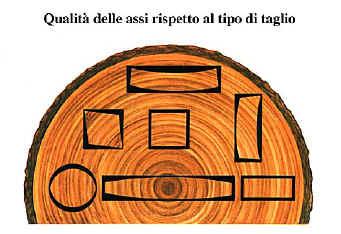 deformazioni del legno
