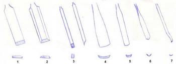 Profili degli scalpelli