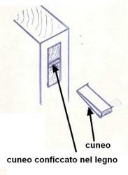 Tecnica di smontaggio del Mobile
