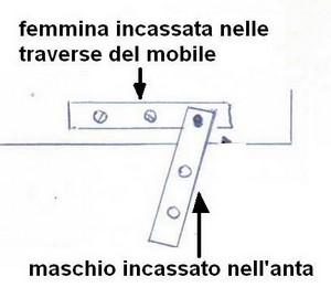 Smontaggio Mobile