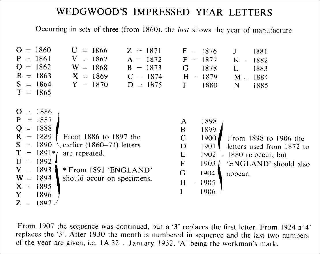 Clicca per ingrandire: Datazione Wedgwood